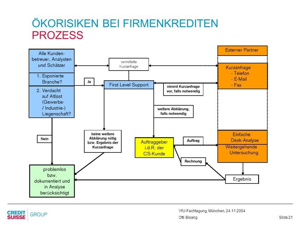 Slide 21 VfU-Fachtagung, München, 24.11.2004 Otti Bisang ÖKORISIKEN BEI FIRMENKREDITEN PROZESS