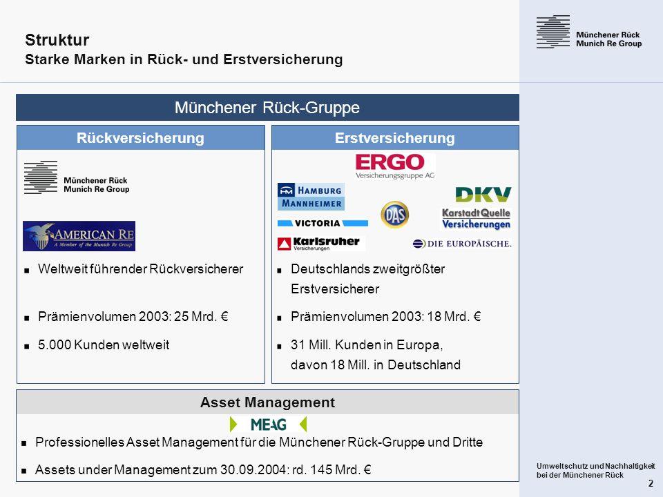 Umweltschutz und Nachhaltigkeit bei der Münchener Rück 2 Asset Management Professionelles Asset Management für die Münchener Rück-Gruppe und Dritte As