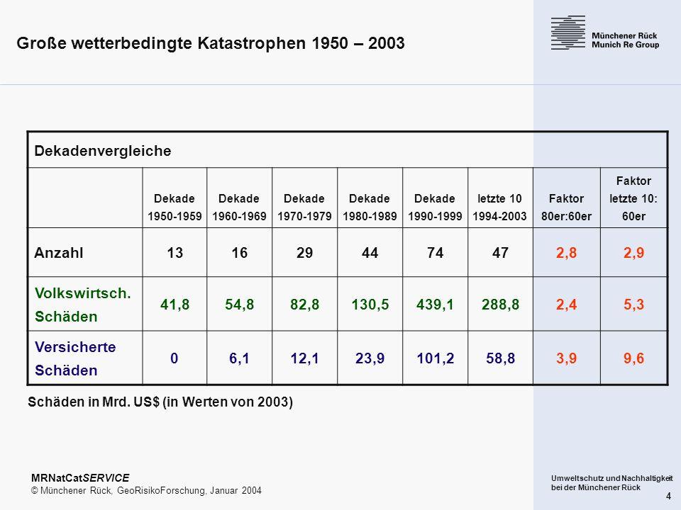 Umweltschutz und Nachhaltigkeit bei der Münchener Rück 4 Große wetterbedingte Katastrophen 1950 – 2003 MRNatCatSERVICE © Münchener Rück, GeoRisikoFors