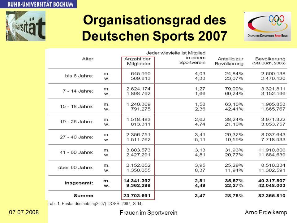 07.07.2008 Frauen im Sportverein Arno Erdelkamp Organisationsgrad des Deutschen Sports 2007 Tab. 1. Bestandserhebung2007( DOSB, 2007, S.14)
