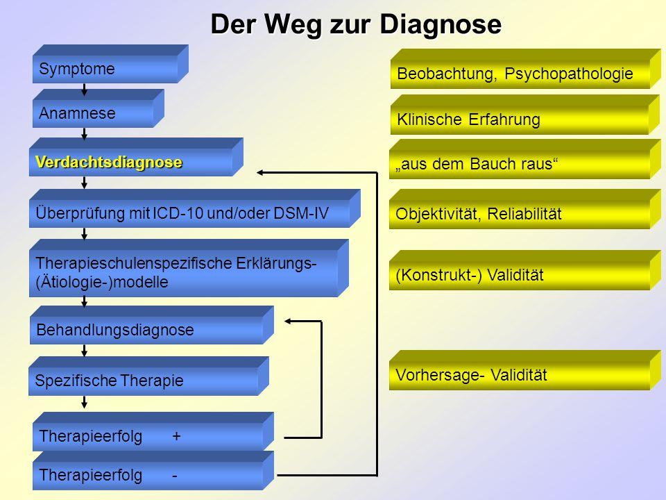 Der Weg zur Diagnose Anamnese Symptome Verdachtsdiagnose Überprüfung mit ICD-10 und/oder DSM-IV Therapieschulenspezifische Erklärungs- (Ätiologie-)mod