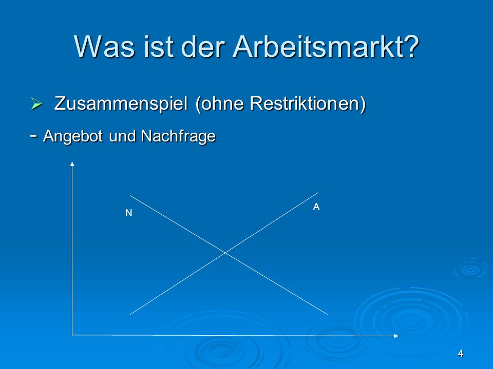 4 Was ist der Arbeitsmarkt? Zusammenspiel (ohne Restriktionen) Zusammenspiel (ohne Restriktionen) - Angebot und Nachfrage A N