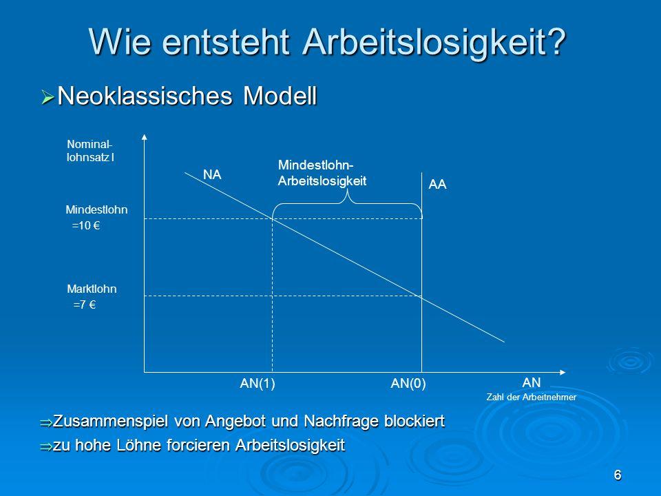 6 Wie entsteht Arbeitslosigkeit? Neoklassisches Modell Neoklassisches Modell Zusammenspiel von Angebot und Nachfrage blockiert Zusammenspiel von Angeb