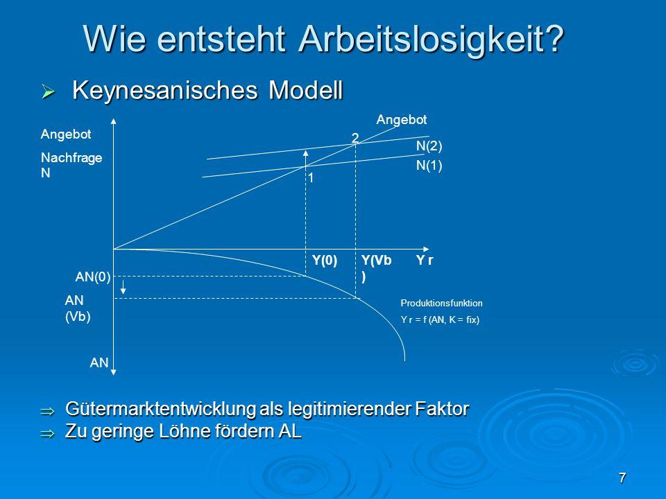 7 Wie entsteht Arbeitslosigkeit? Keynesanisches Modell Keynesanisches Modell Gütermarktentwicklung als legitimierender Faktor Gütermarktentwicklung al