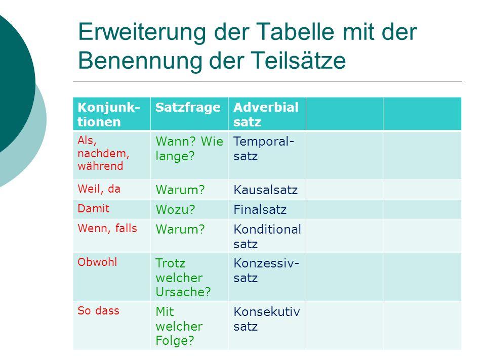 Erweiterung der Tabelle mit der Benennung der Teilsätze Konjunk- tionen SatzfrageAdverbial satz Als, nachdem, während Wann? Wie lange? Temporal- satz