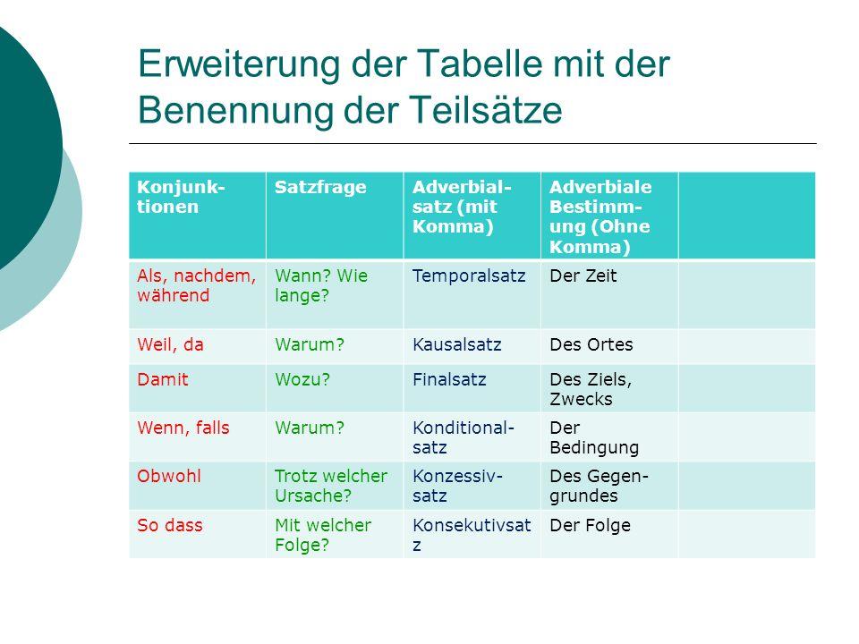Erweiterung der Tabelle mit der Benennung der Teilsätze Konjunk- tionen SatzfrageAdverbial- satz (mit Komma) Adverbiale Bestimm- ung (Ohne Komma) Als,