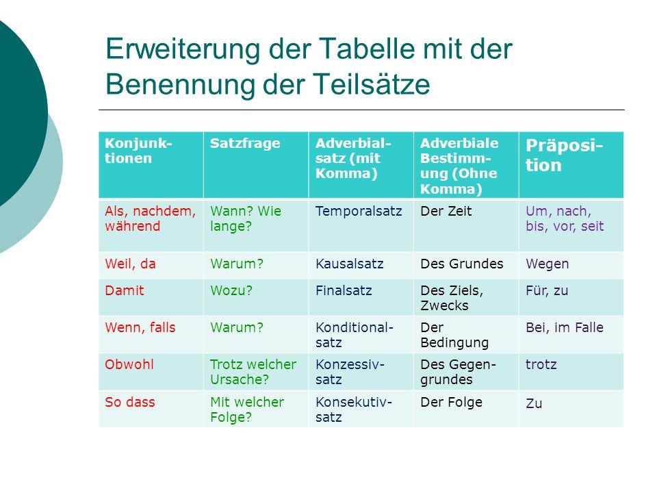 Erweiterung der Tabelle mit der Benennung der Teilsätze Konjunk- tionen SatzfrageAdverbial- satz (mit Komma) Adverbiale Bestimm- ung (Ohne Komma) Präp