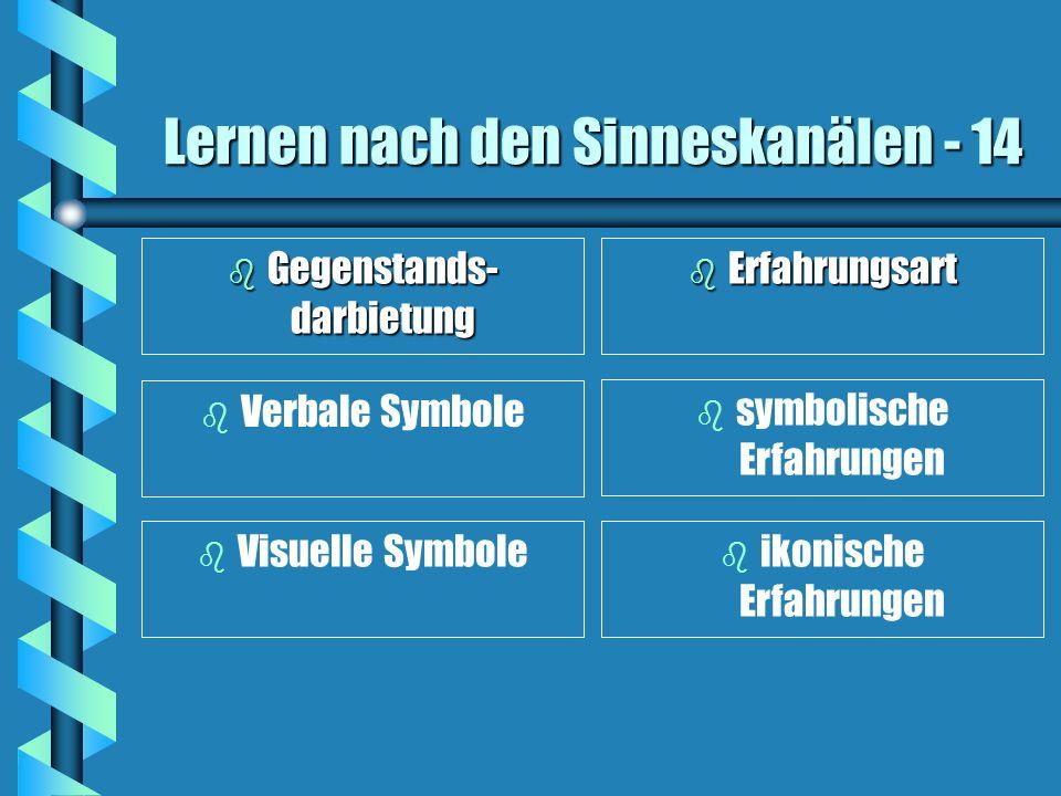 Lernen nach den Sinneskanälen - 14 b Gegenstands- darbietung b Erfahrungsart b Verbale Symbole b symbolische Erfahrungen b Visuelle Symbole b ikonisch