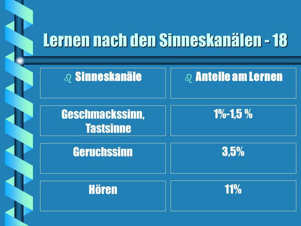 Lernen nach den Sinneskanälen - 18 b b Sinneskanäle b Anteile am Lernen Geschmackssinn, Tastsinne 1%-1,5 % Geruchssinn 3,5% Hören 11%