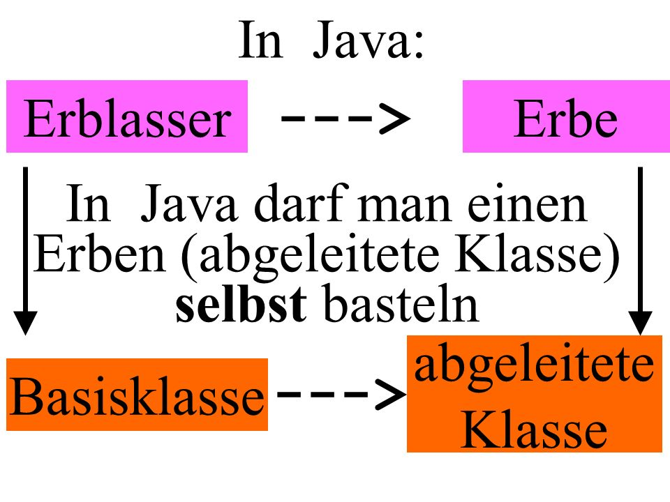 In Java: ErblasserErbe ---> Basisklasse ---> abgeleitete Klasse In Java darf man einen Erben (abgeleitete Klasse) selbst basteln