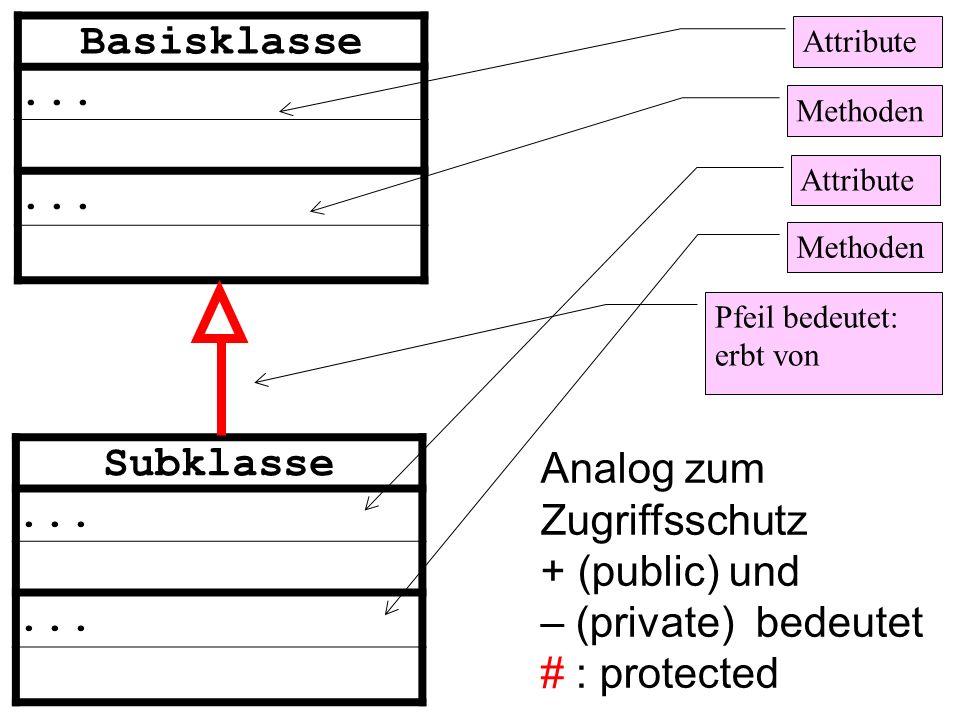Basisklasse... Subklasse... Attribute Methoden Attribute Methoden Pfeil bedeutet: erbt von Analog zum Zugriffsschutz + (public) und – (private) bedeut