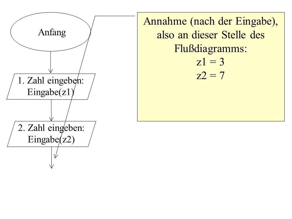 Anfang 1. Zahl eingeben: Eingabe(z1) 2. Zahl eingeben: Eingabe(z2) Annahme (nach der Eingabe), also an dieser Stelle des Flußdiagramms: z1 = 3 z2 = 7
