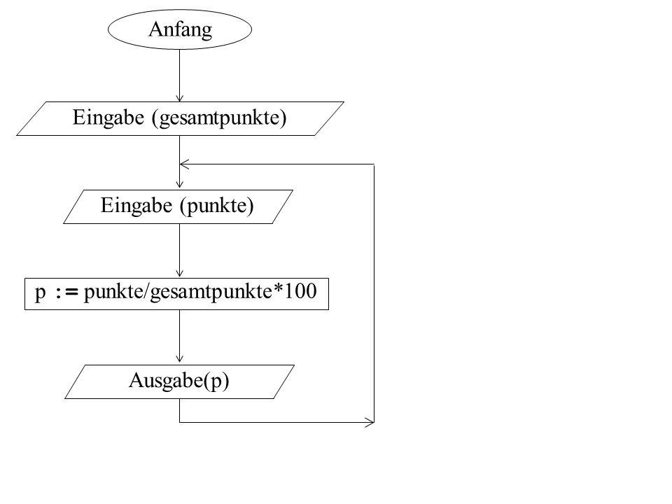 p := punkte/gesamtpunkte*100 Eingabe (punkte) Ausgabe(p) Anfang Eingabe (gesamtpunkte)