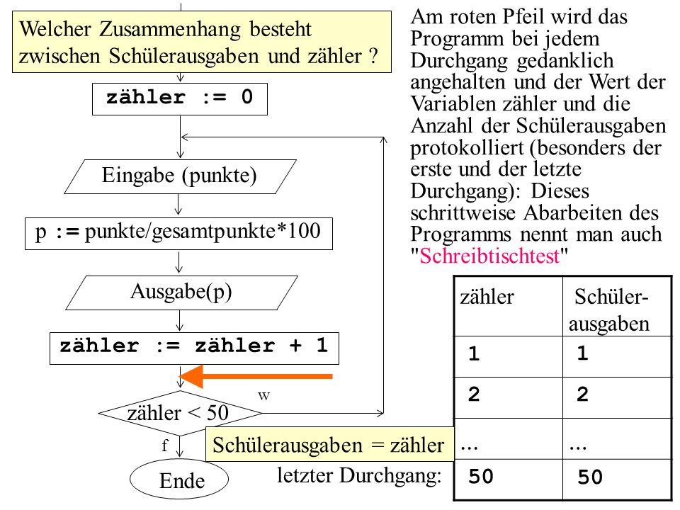 zähler < 50 zähler := 0 f Eingabe(gesamtpunkte) p := punkte/gesamtpunkte*100 Eingabe (punkte) zähler := zähler + 1 Ausgabe(p) w Ende Am roten Pfeil wi
