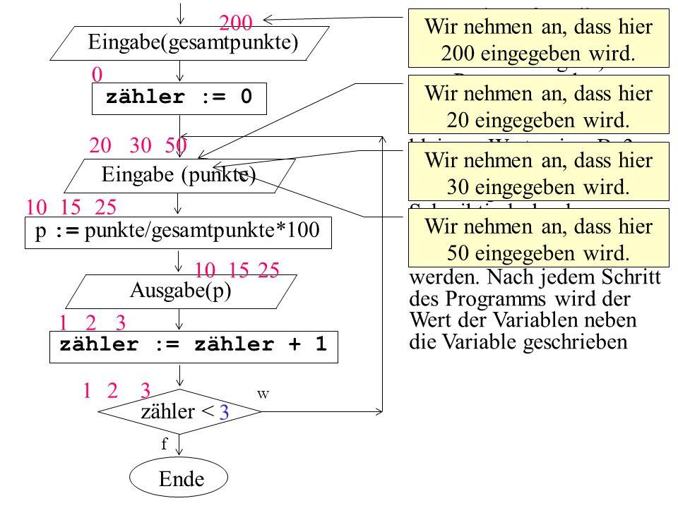 zähler < zähler := 0 f Eingabe(gesamtpunkte) p := punkte/gesamtpunkte*100 Eingabe (punkte) zähler := zähler + 1 Ausgabe(p) w Ende Da es sehr aufwendig