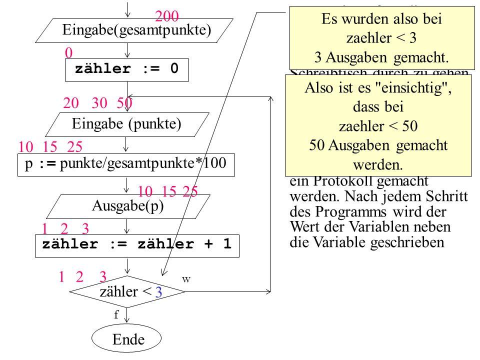 zähler < zähler := 0 f Eingabe(gesamtpunkte) p := punkte/gesamtpunkte*100 Eingabe (punkte) zähler := zähler + 1 Ausgabe(p) w Ende Da es sehr aufwendig wäre, das ganze Programm (der Wert 50 ist sehr groß) bis zum Programmende am Schreibtisch durch zu gehen, nimmt statt 50 einfach einen kleinern Wert, wie z.B.
