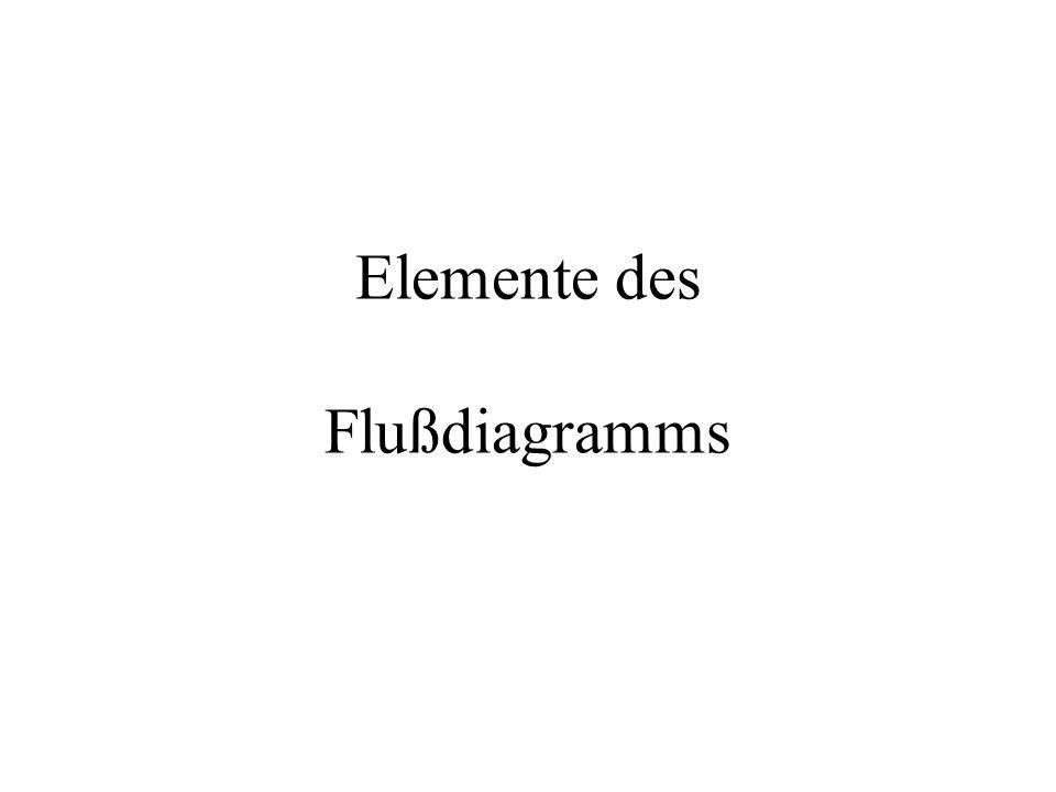 Elemente des Flußdiagramms