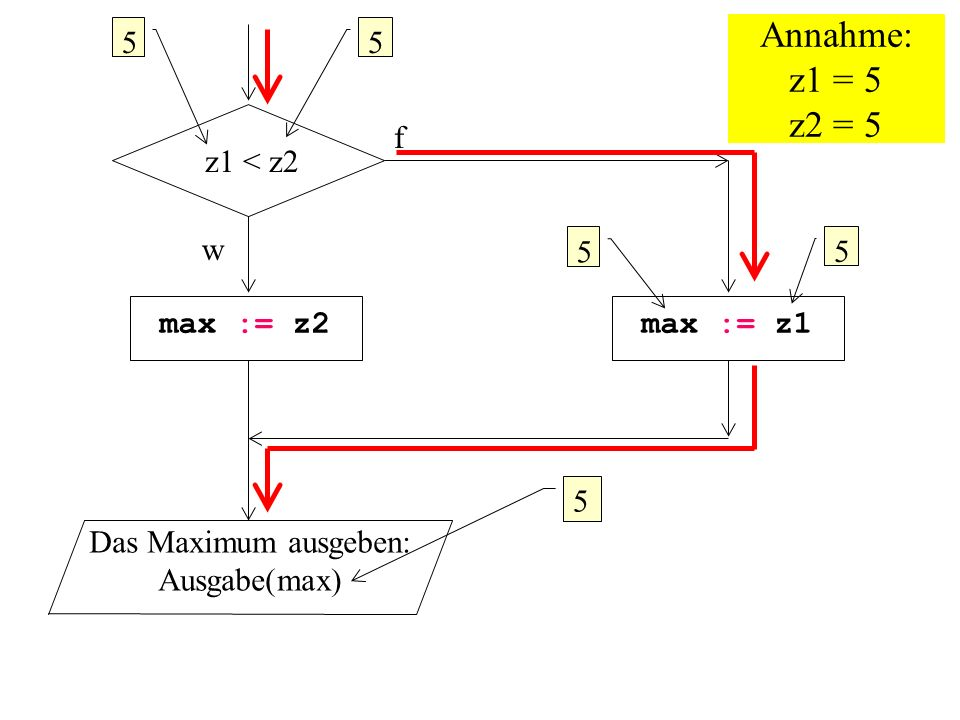 z1 < z2 f w max := z2max := z1 Das Maximum ausgeben: Ausgabe(max) 55 5 5 Annahme: z1 = 5 z2 = 5 5