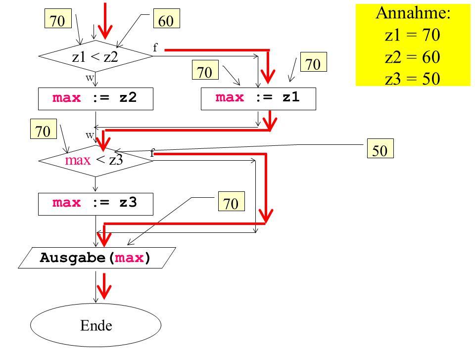 max < z3 w max := z2 Ausgabe(max) max := z1 z1 < z2 f max := z3 Ende Annahme: z1 = 70 z2 = 60 z3 = 50 70 50 70 60 70 w f