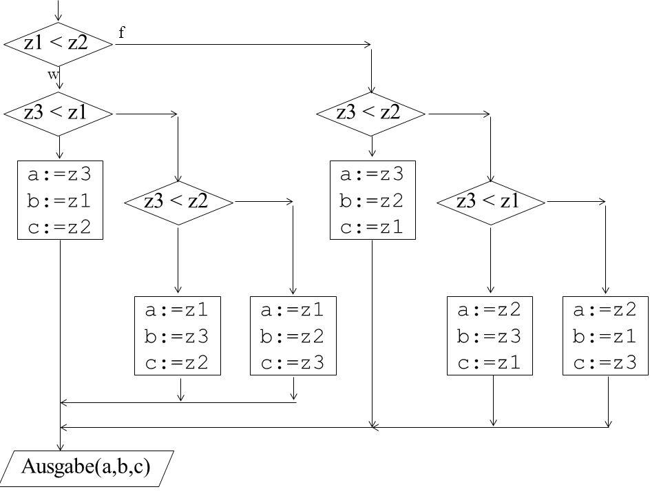 w a:=z3 b:=z1 c:=z2 z1 < z2 f z3 < z1 z3 < z2 a:=z1 b:=z3 c:=z2 a:=z1 b:=z2 c:=z3 a:=z3 b:=z2 c:=z1 z3 < z2 z3 < z1 a:=z2 b:=z3 c:=z1 a:=z2 b:=z1 c:=z3 Ausgabe(a,b,c)