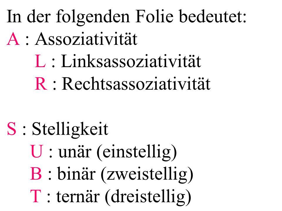 In der folgenden Folie bedeutet: A : Assoziativität L : Linksassoziativität R : Rechtsassoziativität S : Stelligkeit U : unär (einstellig) B : binär (zweistellig) T : ternär (dreistellig)