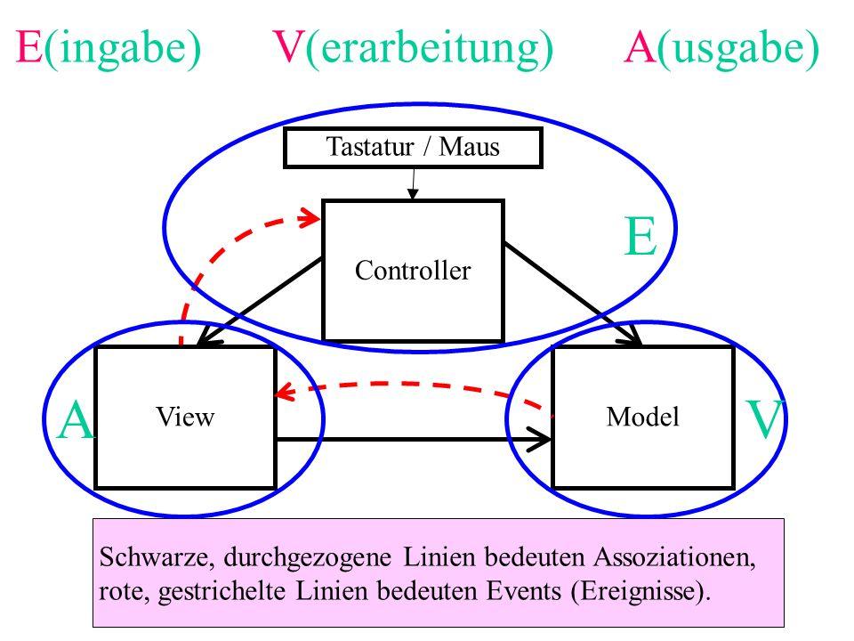 Controller ViewModel Schwarze, durchgezogene Linien bedeuten Assoziationen, rote, gestrichelte Linien bedeuten Events (Ereignisse). Tastatur / Maus E
