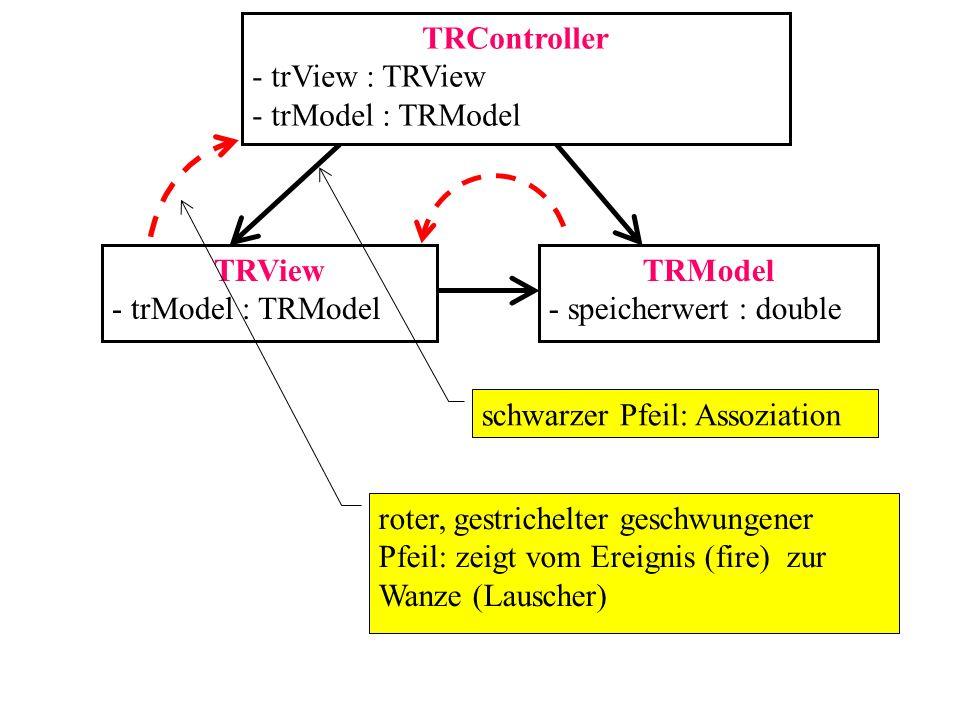 TRController - trView : TRView - trModel : TRModel TRView - trModel : TRModel TRModel - speicherwert : double schwarzer Pfeil: Assoziation roter, gest