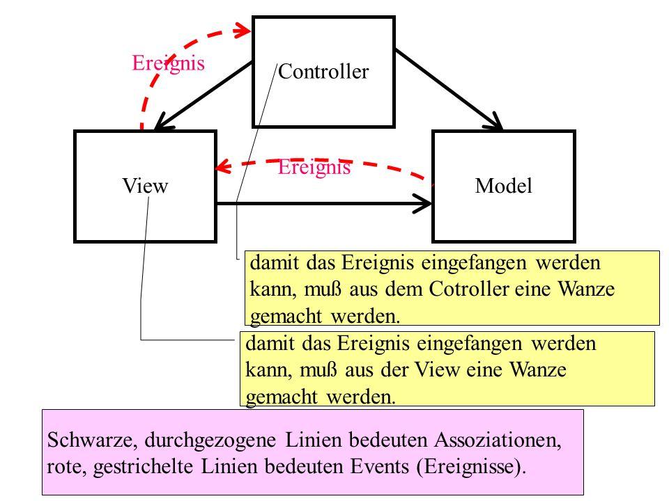 Controller ViewModel Schwarze, durchgezogene Linien bedeuten Assoziationen, rote, gestrichelte Linien bedeuten Events (Ereignisse). damit das Ereignis