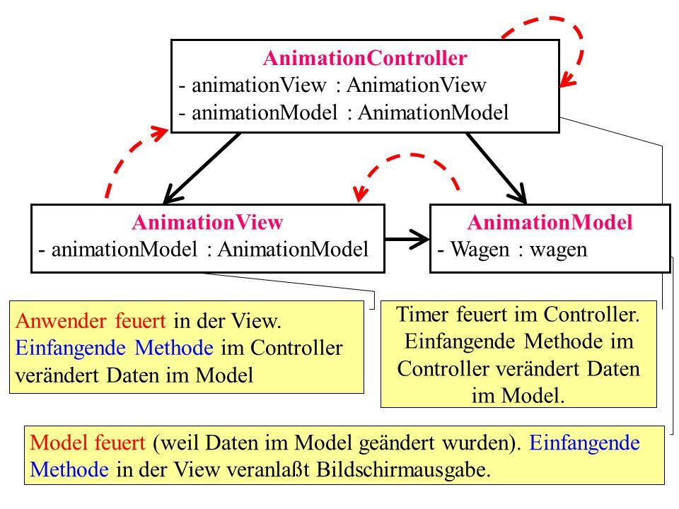 AnimationController - animationView : AnimationView - animationModel : AnimationModel AnimationView - animationModel : AnimationModel AnimationModel - Wagen : wagen Wie siehe eine Kette der Informationsverarbeitung aus, d.h: Wer beginnt zu feuern .