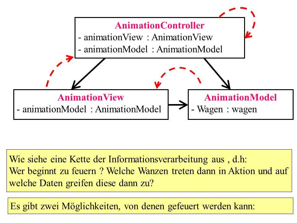 AnimationController - animationView : AnimationView - animationModel : AnimationModel AnimationView - animationModel : AnimationModel AnimationModel -