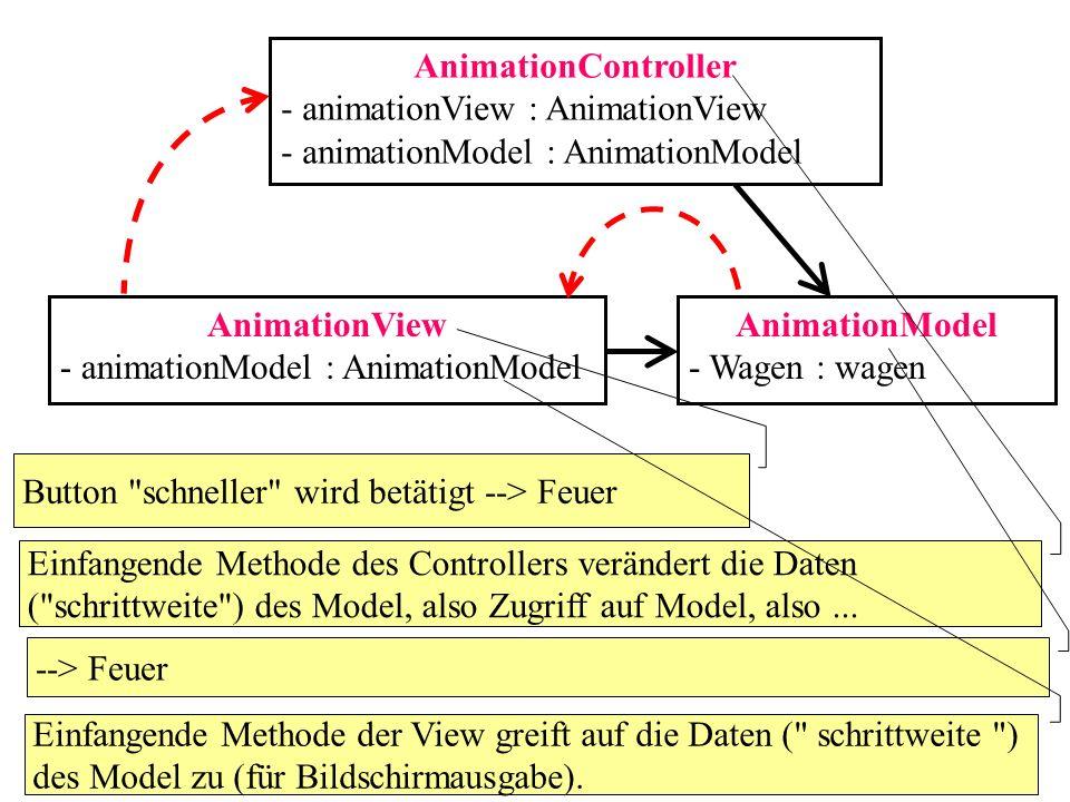 AnimationController - animationView : AnimationView - animationModel : AnimationModel AnimationView - animationModel : AnimationModel AnimationModel - Wagen : wagen II) View feuert (nochmals zusammengefasst): Durch das Klicken des Buttons schneller wird Feuer ausgelöst.