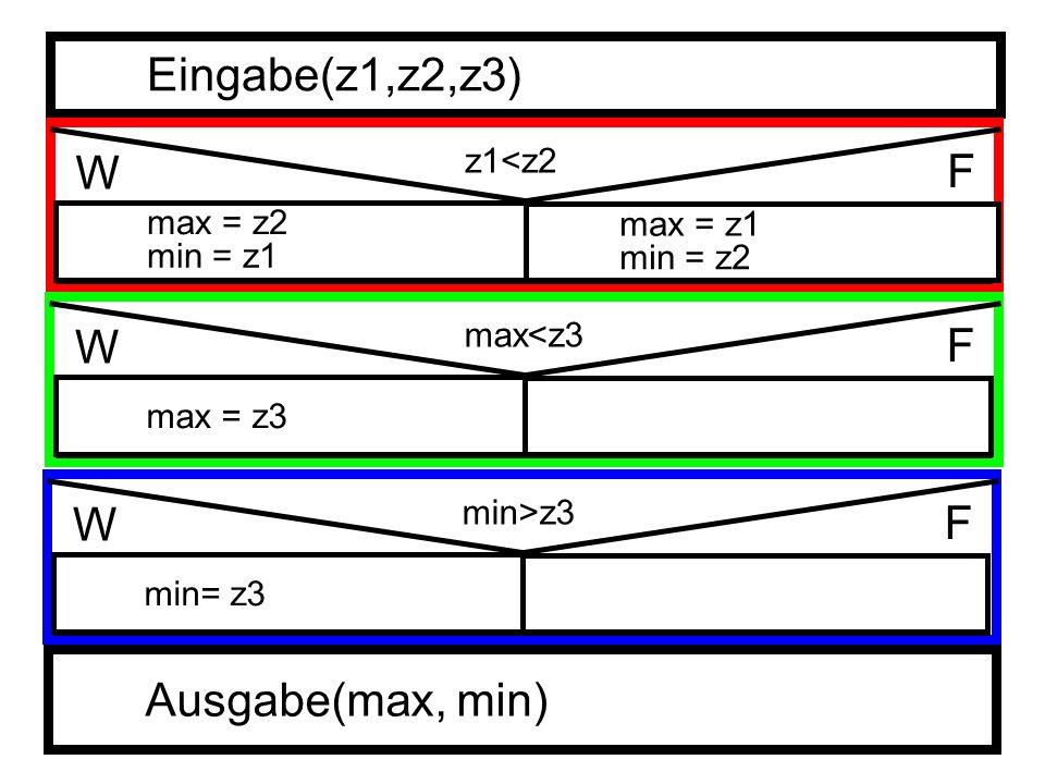 Eingabe(z1,z2,z3) z1<z2 W F max = z2 Ausgabe(max, min) min = z1 max = z1 min = z2 max<z3 W F max = z3 min>z3 W F min= z3