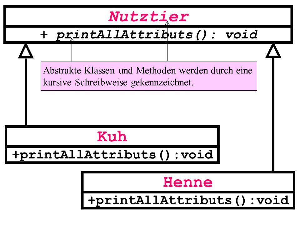 Nutztier + printAllAttributs(): void Kuh +printAllAttributs():void Henne +printAllAttributs():void Abstrakte Klassen und Methoden werden durch eine ku
