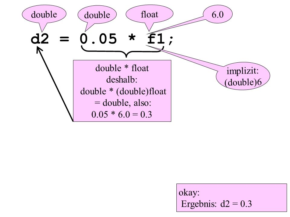 d2 = 0.05 * f1; 6.0 double * float deshalb: double * (double)float = double, also: 0.05 * 6.0 = 0.3 double okay: Ergebnis: d2 = 0.3 double implizit: (double)6 float