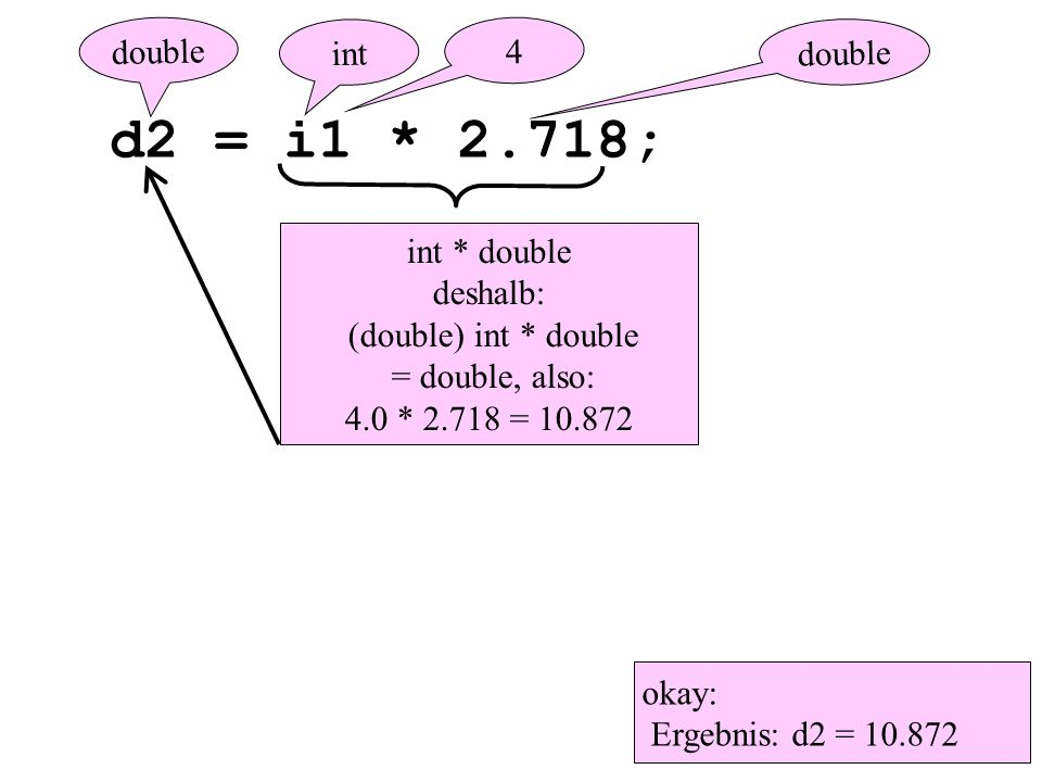 d2 = i1 * 2.718; double okay: Ergebnis: d2 = 10.872 int double 4 int * double deshalb: (double) int * double = double, also: 4.0 * 2.718 = 10.872