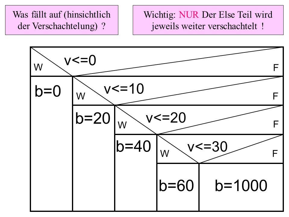 W b=0 v<=0 Wichtig: NUR Der Else Teil wird jeweils weiter verschachtelt ! Was fällt auf (hinsichtlich der Verschachtelung) ? v<=10 v<=20 v<=30 b=20 b=