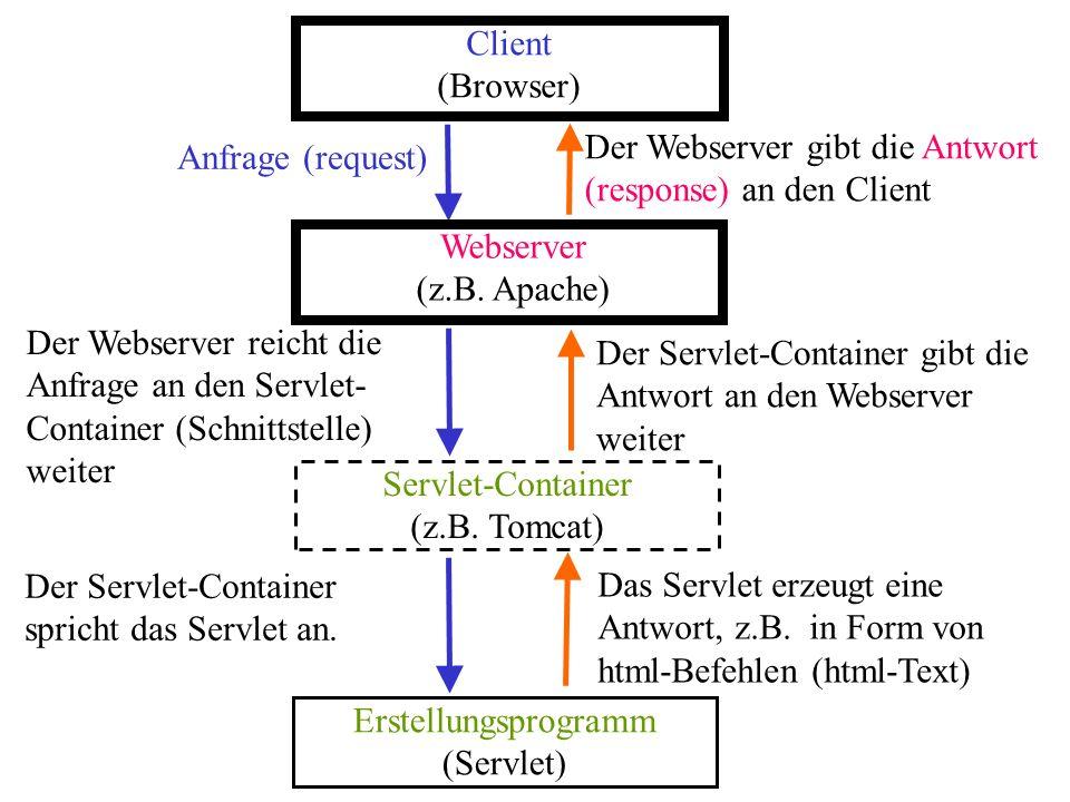 Anfrage (request) Der Webserver gibt die Antwort (response) an den Client Client (Browser) Webserver (z.B. Apache) Servlet-Container (z.B. Tomcat) Ers
