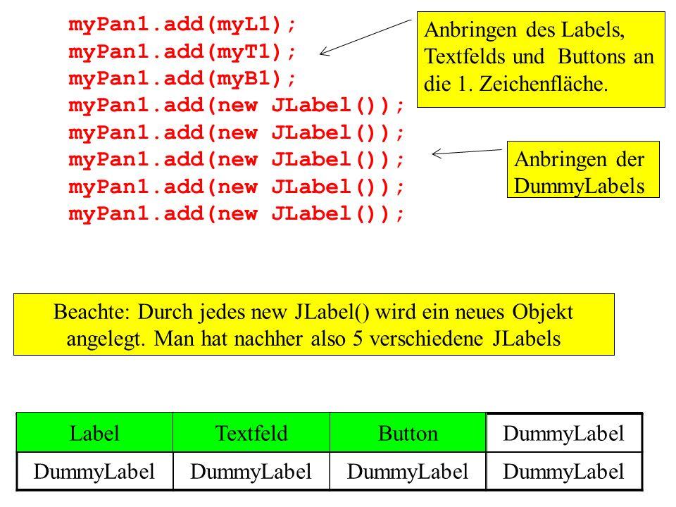 myPan1.add(myL1); myPan1.add(myT1); myPan1.add(myB1); myPan1.add(new JLabel()); Anbringen des Labels, Textfelds und Buttons an die 1. Zeichenfläche. L