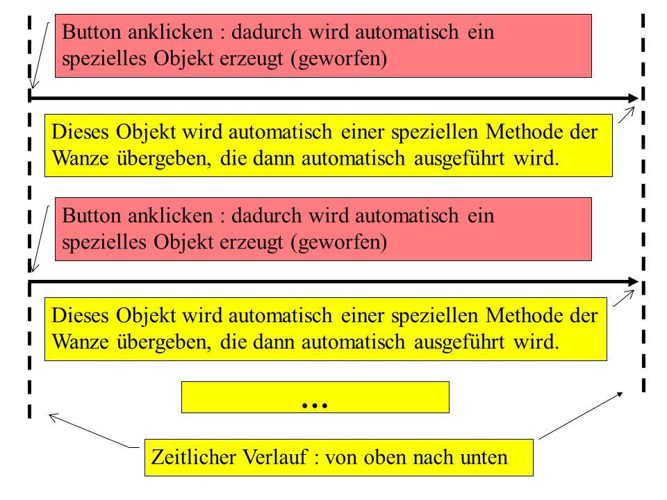 Button anklicken : dadurch wird automatisch ein spezielles Objekt erzeugt (geworfen) Zeitlicher Verlauf : von oben nach unten Dieses Objekt wird automatisch einer speziellen Methode der Wanze übergeben, die dann automatisch ausgeführt wird.