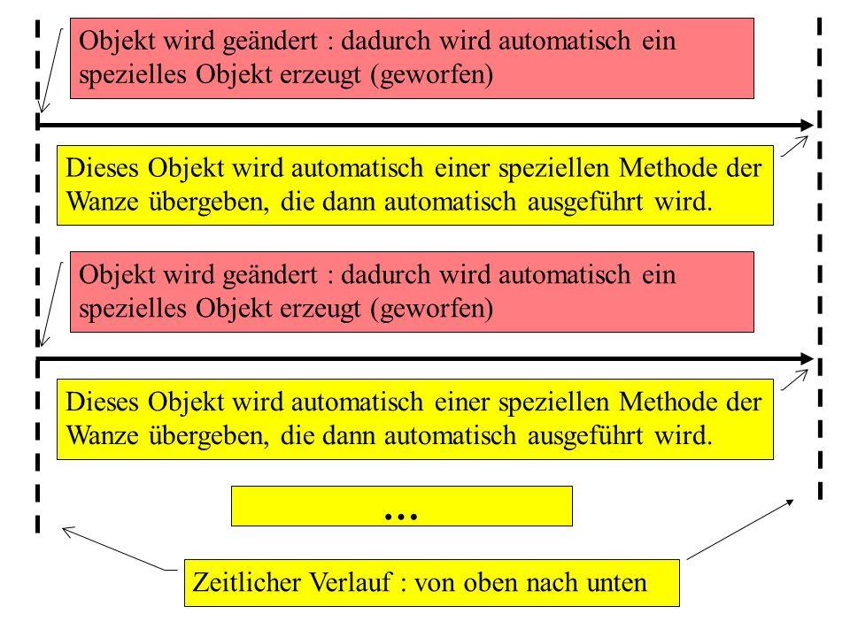 Objekt wird geändert : dadurch wird automatisch ein spezielles Objekt erzeugt (geworfen) Zeitlicher Verlauf : von oben nach unten Dieses Objekt wird automatisch einer speziellen Methode der Wanze übergeben, die dann automatisch ausgeführt wird.