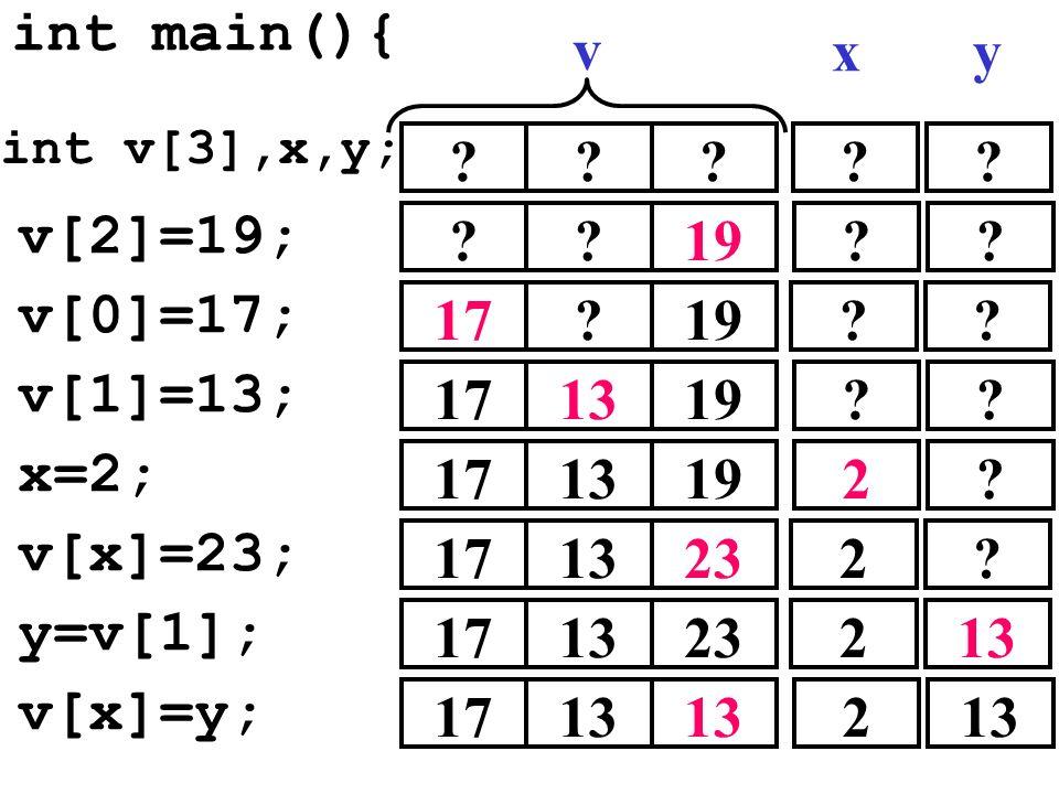 v[2]=19; int main(){ ??? ??19 v[0]=17; 17?19 v[1]=13; 171319 x=2; 171319 ?? v xy v[x]=23; 171323 y=v[1]; 171323 v[x]=y; 1713 ?? ?? ?? 2? 2? 2 2 int v[