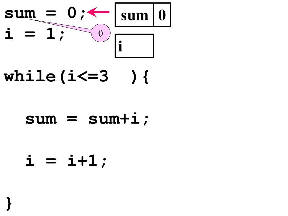 sum = 0; i = 1; while(i<=3 ){ sum = sum+i; i = i+1; } sum i 0 0