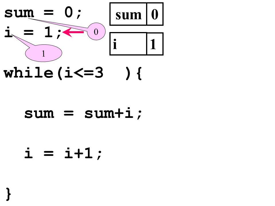 sum = 0; i = 1; while(i<=3 ){ sum = sum+i; i = i+1; } sum0 i 1 1 0