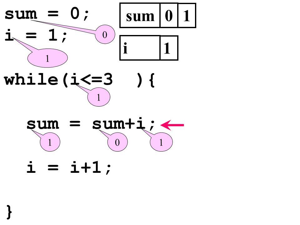 sum = 0; i = 1; while(i<=3 ){ sum = sum+i; i = i+1; } sum0 i 1 1 0 1 0 1 1 1