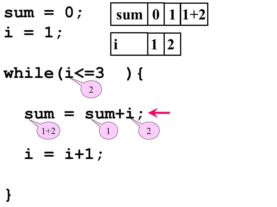 sum = 0; i = 1; while(i<=3 ){ sum = sum+i; i = i+1; } sum0 i 1 2 1 1 2 1+2 2