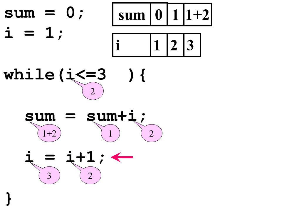 sum = 0; i = 1; while(i<=3 ){ sum = sum+i; i = i+1; } sum0 i 1 2 1 1 2 1+2 23 2 3