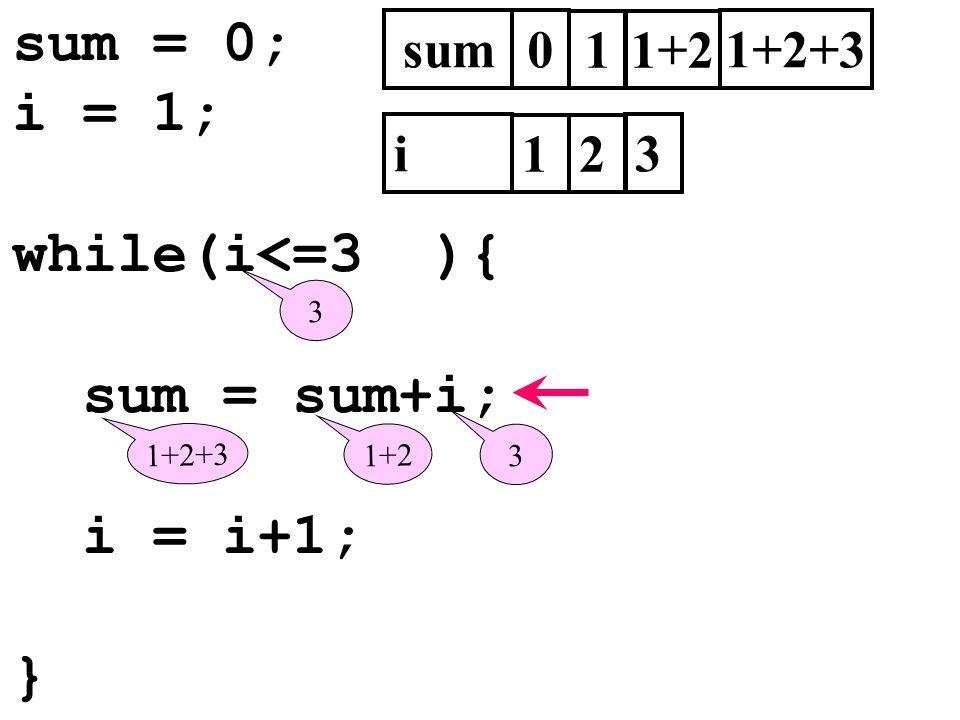 sum = 0; i = 1; while(i<=3 ){ sum = sum+i; i = i+1; } sum0 i 1 3 1 2 3 1+2 3 1+2+3 1+2 1+2+3