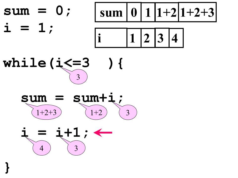 sum = 0; i = 1; while(i<=3 ){ sum = sum+i; i = i+1; } sum0 i 1 3 1 2 3 1+2 3 1+2+3 1+2 1+2+3 34 4