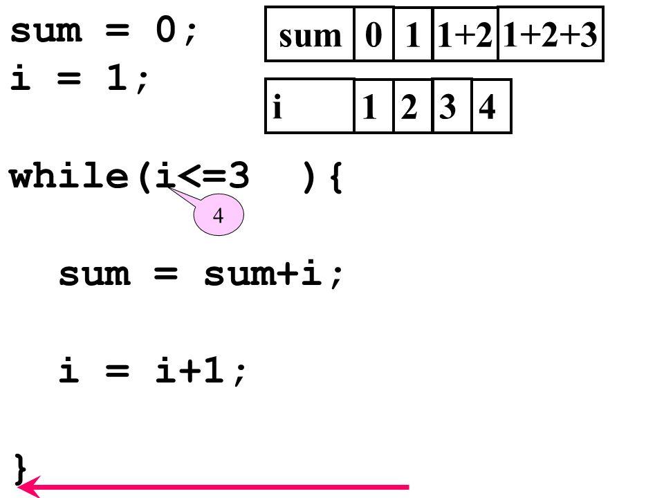 sum = 0; i = 1; while(i<=3 ){ sum = sum+i; i = i+1; } sum0 i 1 1 2 3 1+2 1+2+3 4 4