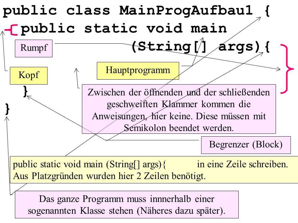 public class MainProgAufbau1 { public static void main (String[] args){ } } Hauptprogramm Kopf Rumpf Begrenzer (Block) Zwischen der öffnenden und der schließenden geschweiften Klammer kommen die Anweisungen, hier keine.